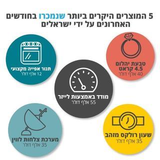 המוצרים היקרים ביותר שנמכרו על ידי ישראלים