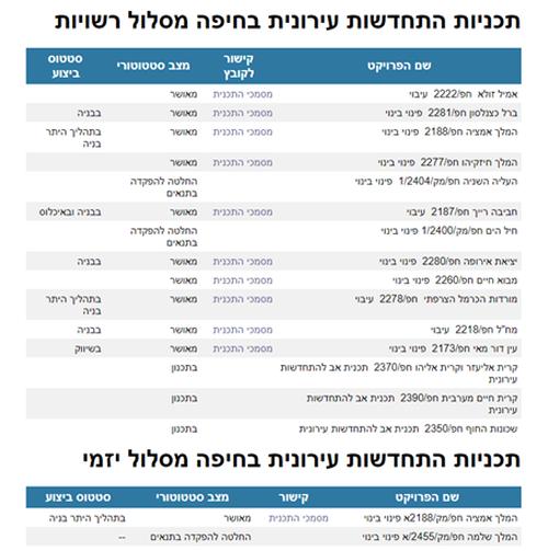 רשימת מתחמי הפינוי בינוי בחיפה (מאת האתר המכוון של הוועדה המקומית)